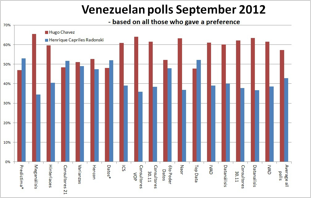 The chart above shows the breakdown between Hugo Chavez and Henrique Capriles Radonski and is based on all those who gave a preference for one of the candidates.