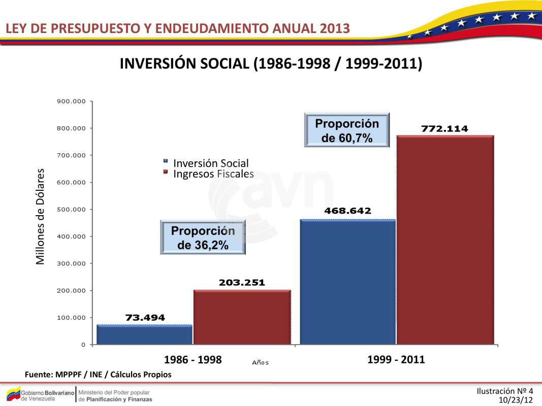 A graph comparing social investment (red) and tax income (blue) in 12 years under Chavez, and the 12 years previous to his government (AVN)