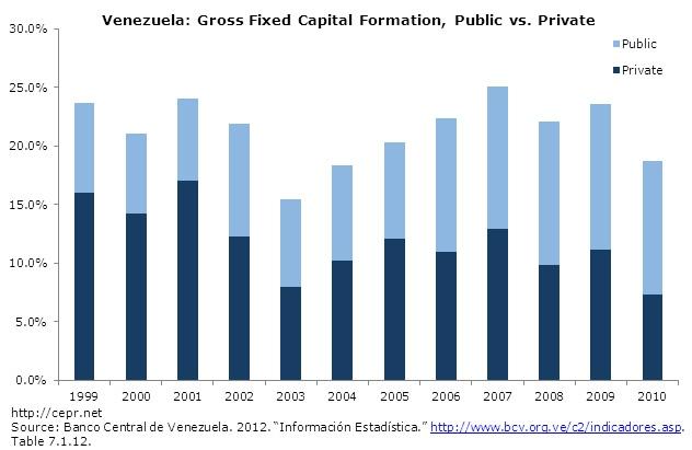 Public v Private capital formation (Cepr, Banco central de Venezuela, 2012)