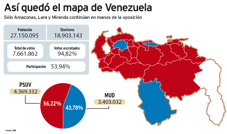 The political map of Venezuela's regions turned even further red after the PSUV took 20 of 23 states in the 2012 regional election (CNE / Ciudad CCS)
