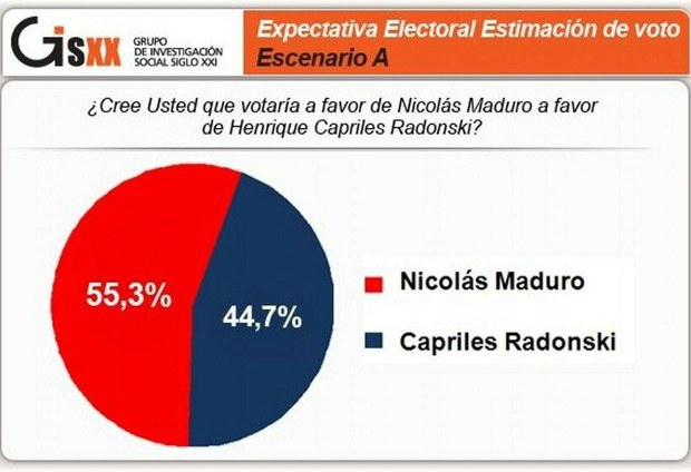 55% of respondents said they would vote for Maduro in the latest GISXXI poll (GISXXI)