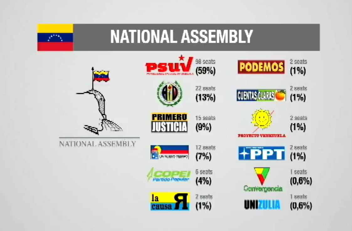 The current seats held by each party in the National Assembly. (TeleSUR English)
