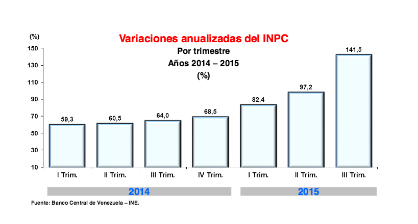 Accumulated inflation rates for 2014 and 2015. (Venezuelan Central Bank)