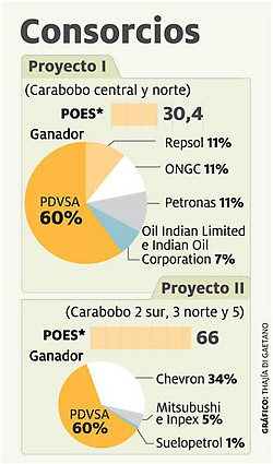 Venezuelan state oil company PDVSA will own 60% of the two joint companies, with other international companies shown above having smaller shares (Thaji di Gaetano).