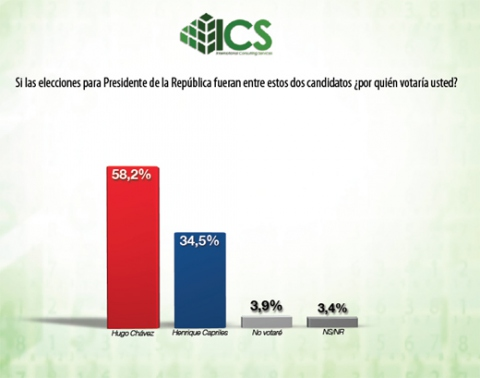 The International Consulting Services (ICS) poll revealed that if the presidential elections were held tomorrow in Venezuela, 58.2 percent of citizens would vote for Hugo Chávez (VTV).
