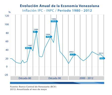 Venezuela's changing inflation over the last three decades (BCV, AVN)