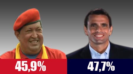 A very distorted poll result finding by Consultores 21 published by various national and overseas agencies