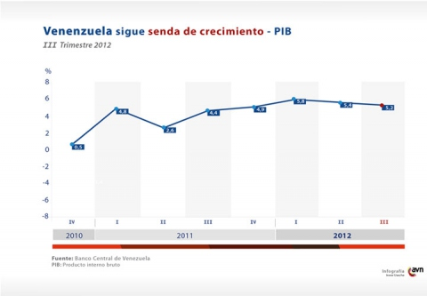 Venezuela's economy has grown for eight consecutive quarters since Q4 of 2010 (AVN)