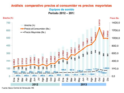 A graph comparing the price paid by consumers (orange) with the price paid by wholesalers (dotted black line) in 2012 and 2013 (BCV-INE)