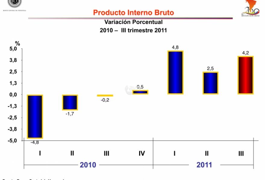 """BCV figures demonstrate the Venezuelan economy's steady growth over the past four quarters"" (BCV/AVN)"