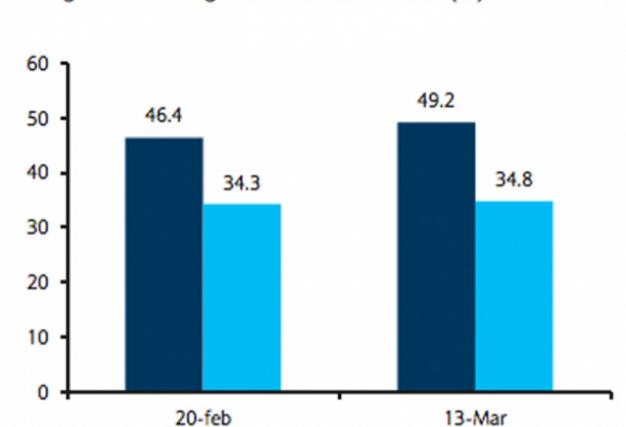 The Barclays / Datanalisis poll suggests that pro-Chavez candidate Nicolas Maduro is set to win the 14 April presidential election by a comfortable margin (Datanalisis / Barclays Research)